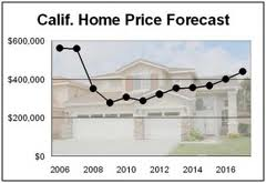 Calif Home forecast
